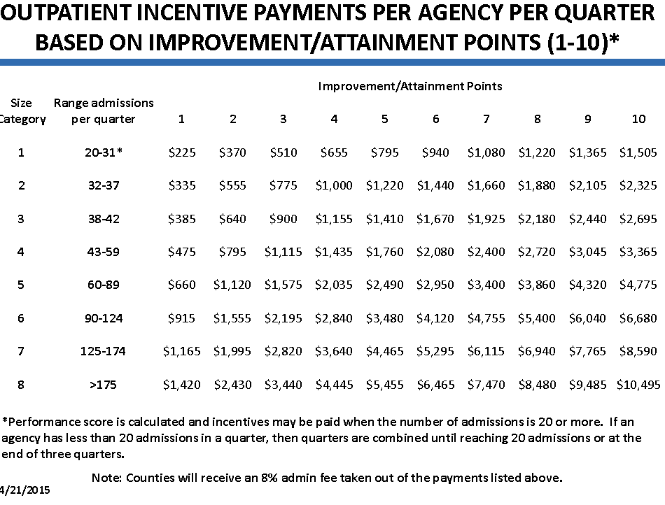 Outpatient Incentive Payments per Agency Per Quarter based on Improvement/Attainment Points (1-10)