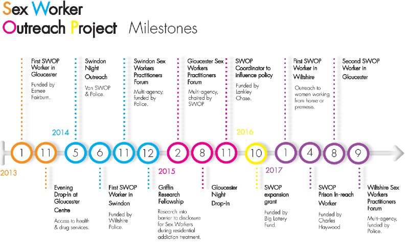 Sex Worker Outreach Project Milestones graphic
