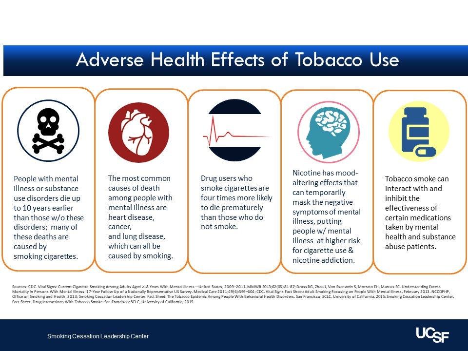 Adverse Health Effects of Tobacco Use: People with mental illness or substance use disorders die up to 10 years earlier than those w/o these disorders; many of these deaths are caused by smoking cigarettes. The most common causes of death among people with mental illness are heart disease, cancer, and lung disease, which can all be caused by smoking. Drug users who smoke cigarettes are four times more likely to die prematurely than those who do not smoke. Nicotine has mood-altering effects that can temporarily mask the negative symptoms of mental illness, putting people w/ mental illness at higher risk for cigarette use & nicotine addiction. Tobacco smoke can interact with and inhibit the effectiveness of certain medications taken by mental health and substance abuse patients. From the Smoking Cessation Leadership Center.