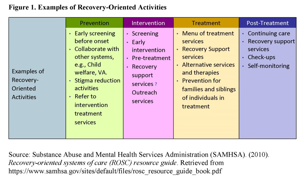 Examples of Recovery-Oriented Activities Prevention: Early screening before onset Collaborate with other systems, e.g., Child welfare, VA. Stigma reduction activities Refer to intervention treatment services Intervention Screening Early intervention Pre-treatment Recovery support services Outreach services Treatment Menu of treatment services Recovery Support services Alternative services and therapies Prevention for families and siblings of individuals in treatment Post-Treatment Continuing care Recovery support services Check-ups Self-monitoring