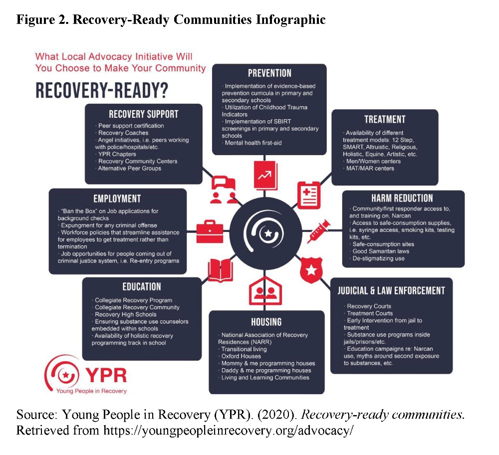 Figure 2. Recovery-Ready Communities Infographic: Source: Young People in Recovery (YPR). (2020). Recovery-ready communities. Retrieved from https://youngpeopleinrecovery.org/advocacy/